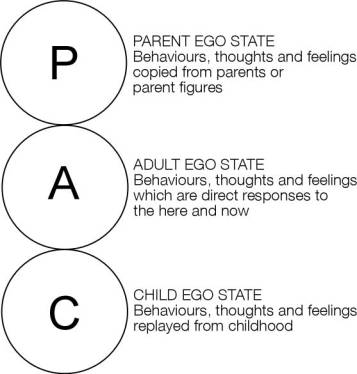 PAC Model from Transactional Analysis