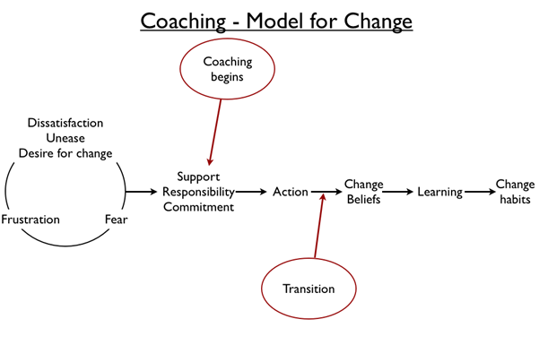 Text diagram displaying the 6 step model for  personal and organisational change process. Unease or desire for change, Commitment to change, Action, Change beliefs, Learning and finally change habits.